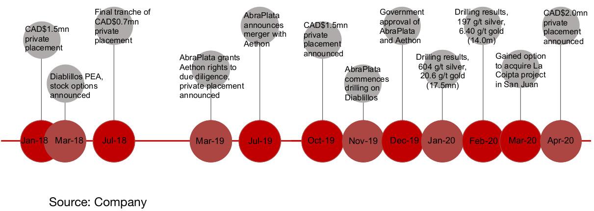 Figure 1: AbraPlata timeline 2018-2020