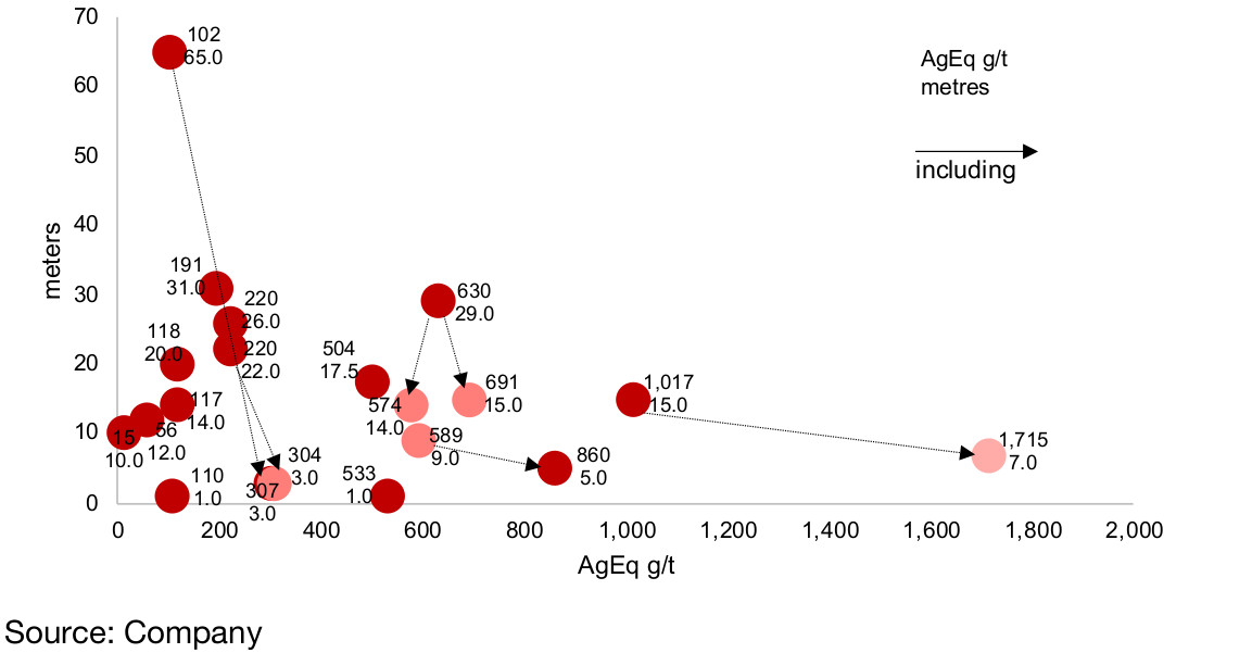 Figure 10: Diablillos recent drilling results (AgEq)