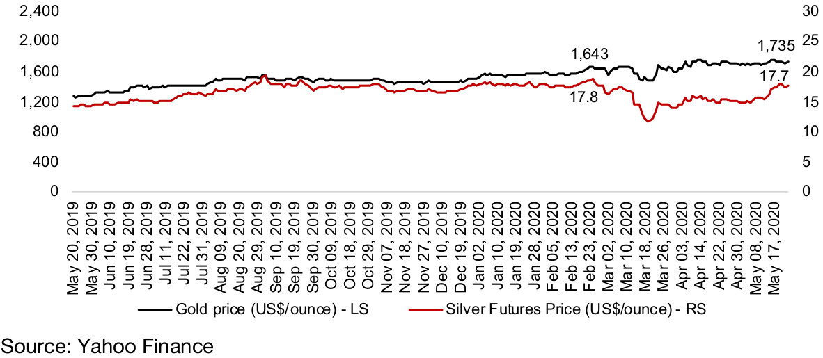 Figure 12: Gold and silver prices
