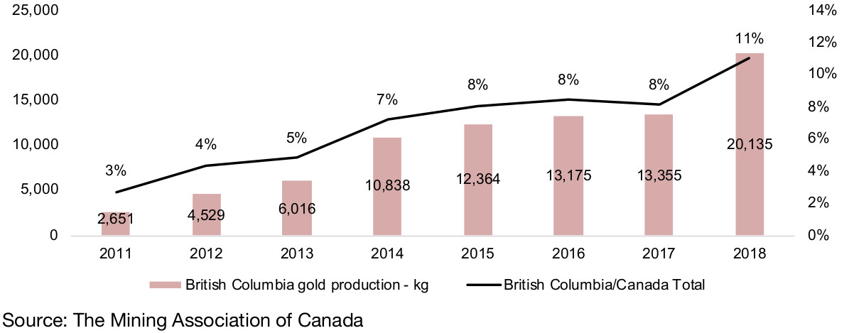 Figure 3:  Major Canadian gold mine production ('000 ounces)