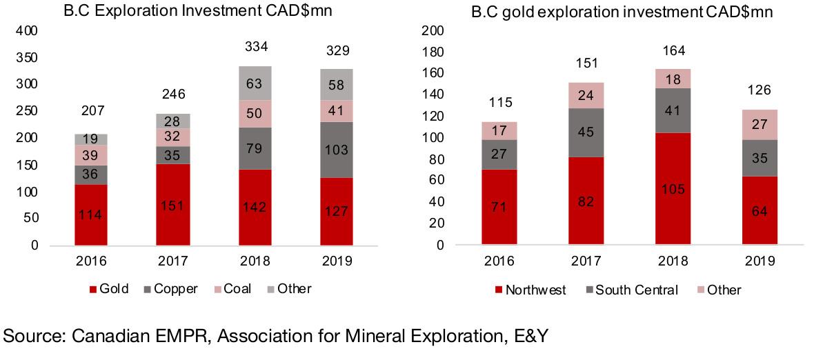 Figure 6, 7:  Major Canadian gold mine production ('000 ounces)
