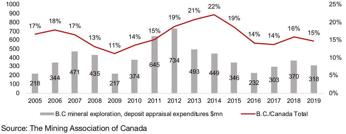 Figure 8:  BC mineral exploration, deposit appraisal expenditure