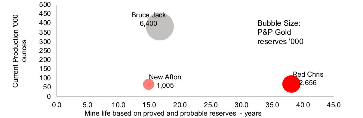 Figure 15: Major BC gold mines production, life, reserves