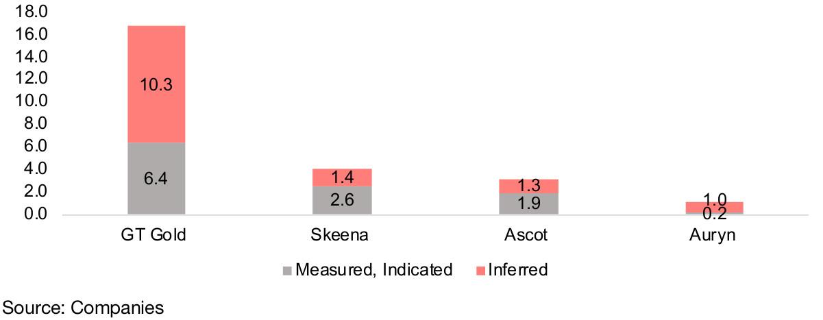 Figure 19: Golden Triangle advanced gold juniors M&I estimates