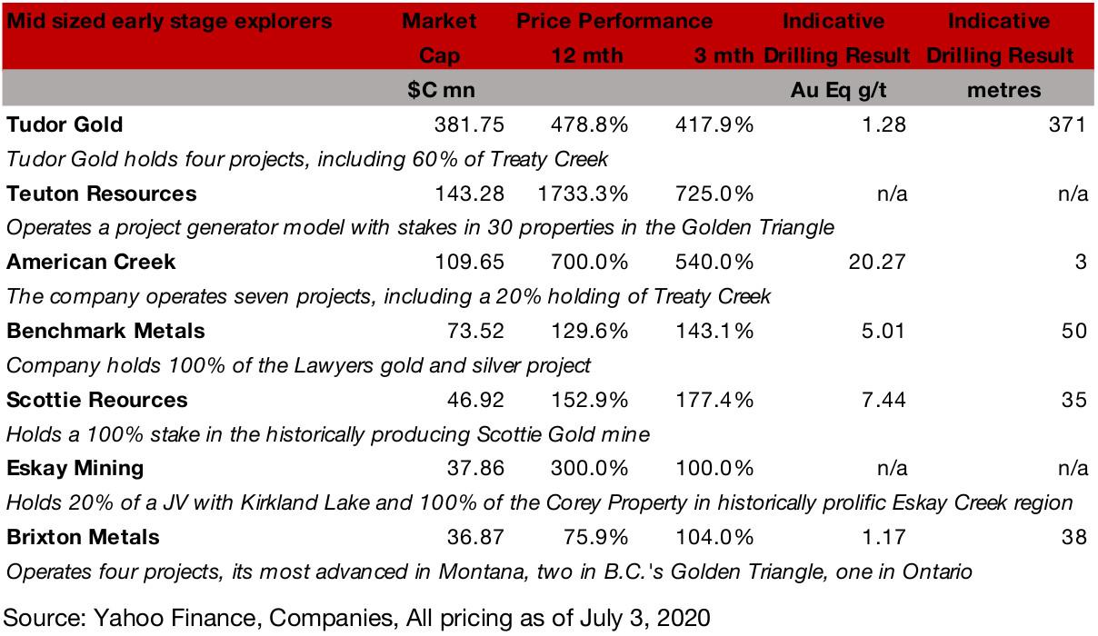 Figure 20: Golden Triangle junior miners with resource estimates