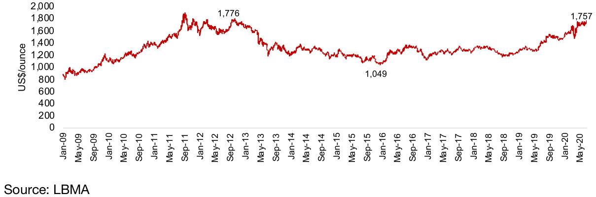 Figure 22: Spot gold price long-term