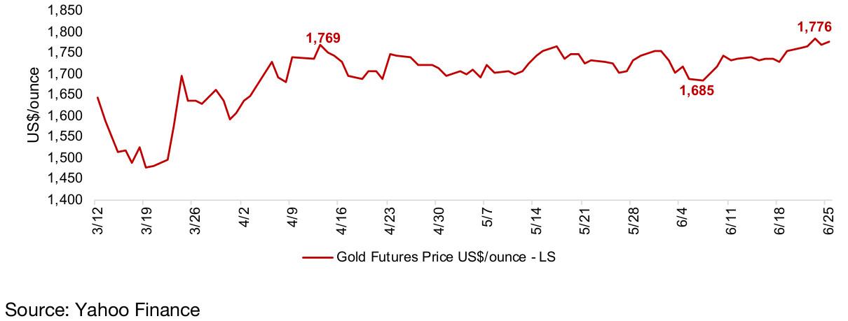 Figure 23: Gold futures nearest contract