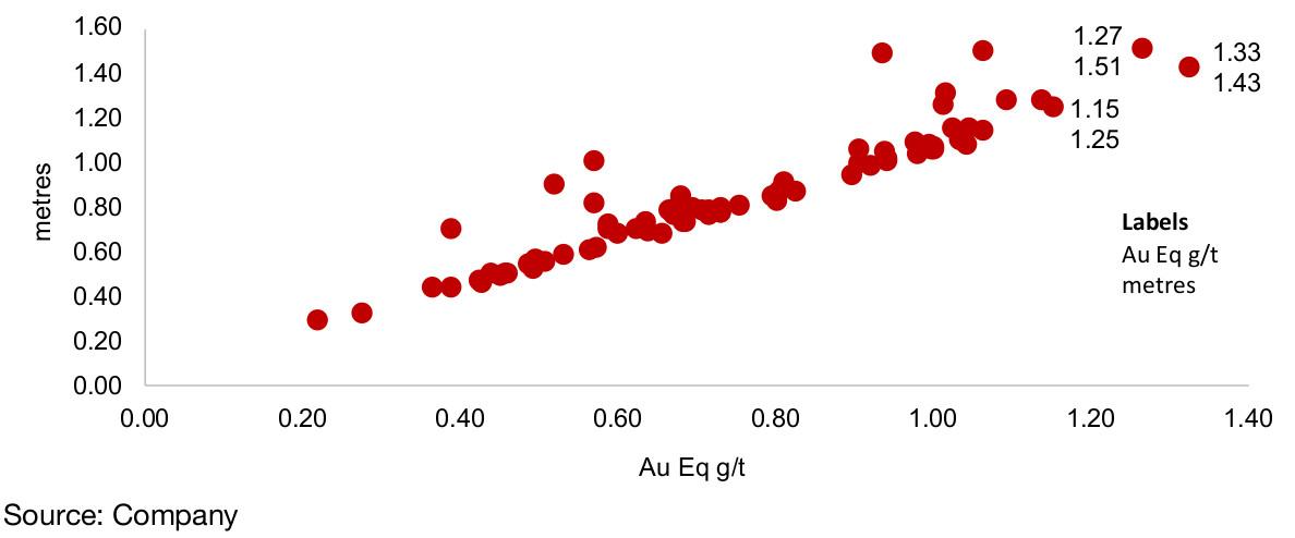Figure 35: Tudor Gold Treaty Creek drilling results