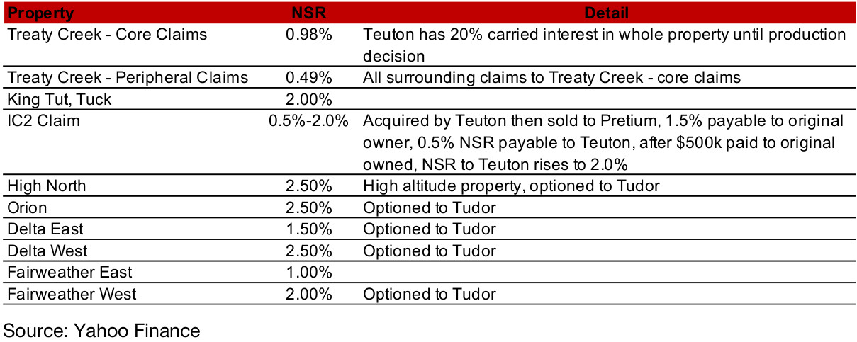 Figure 37: Teuton gold mining property holdings in SHS