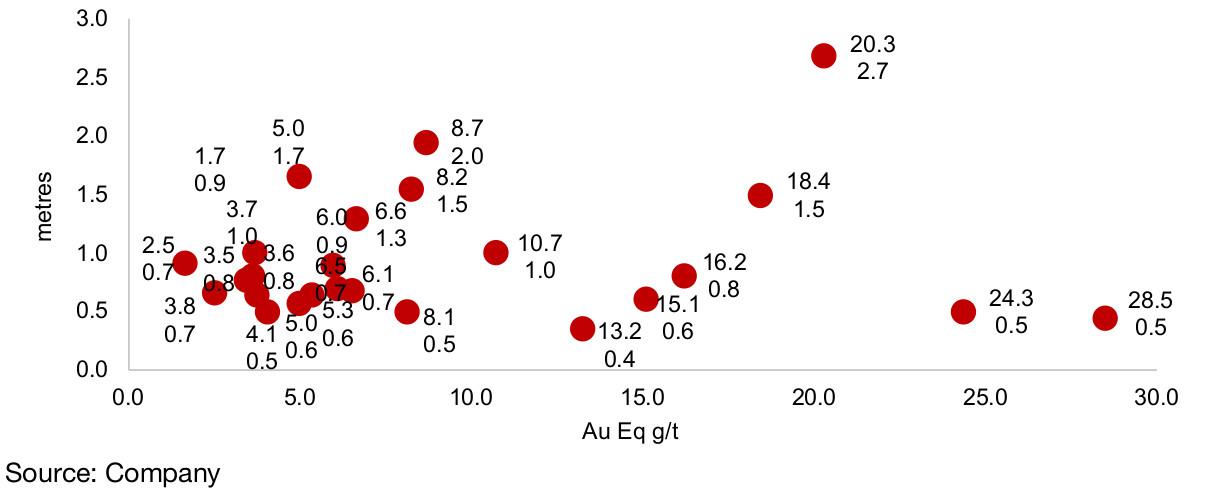 Figure 39: American Creek Dunwell drilling results
