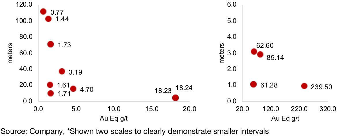Figure 41, 42: Benchmark recent drilling results, Au Eq*