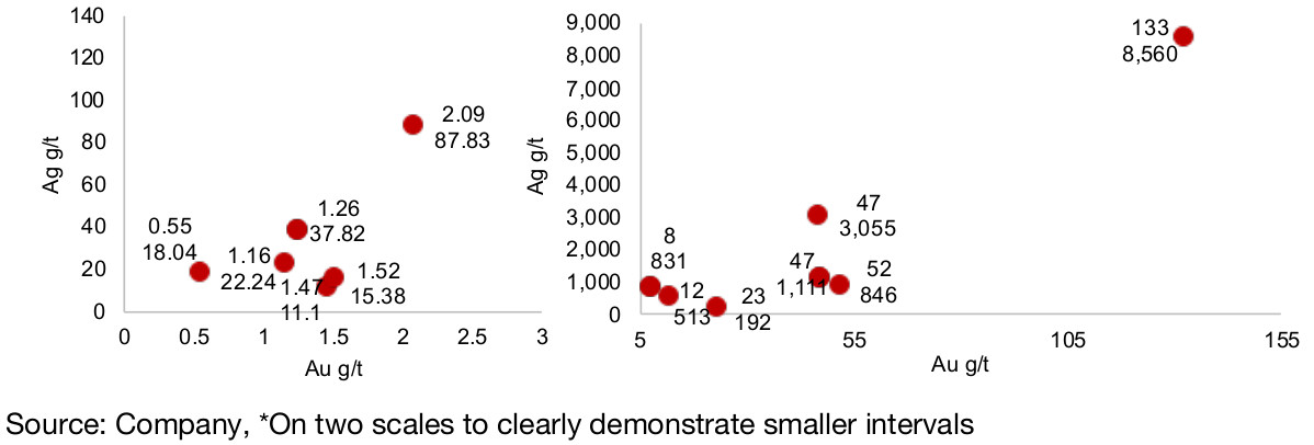 Figure 43, 44: Benchmark recent drilling results, Au g/t, Ag g/t