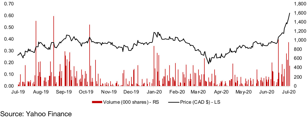 Figure 45: Benchmark Metals share price and volume
