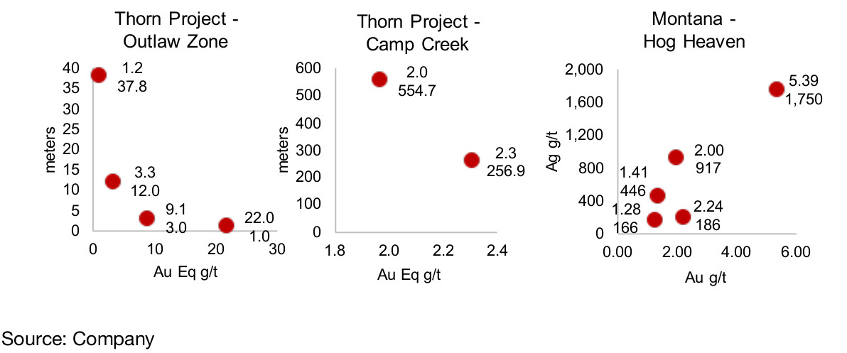Figure 46, 47, 48: Brixton Metals drilling results
