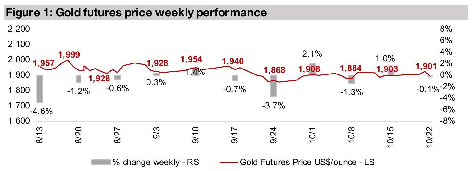 Canadian junior gold stocks edge up, silver juniors In Focus