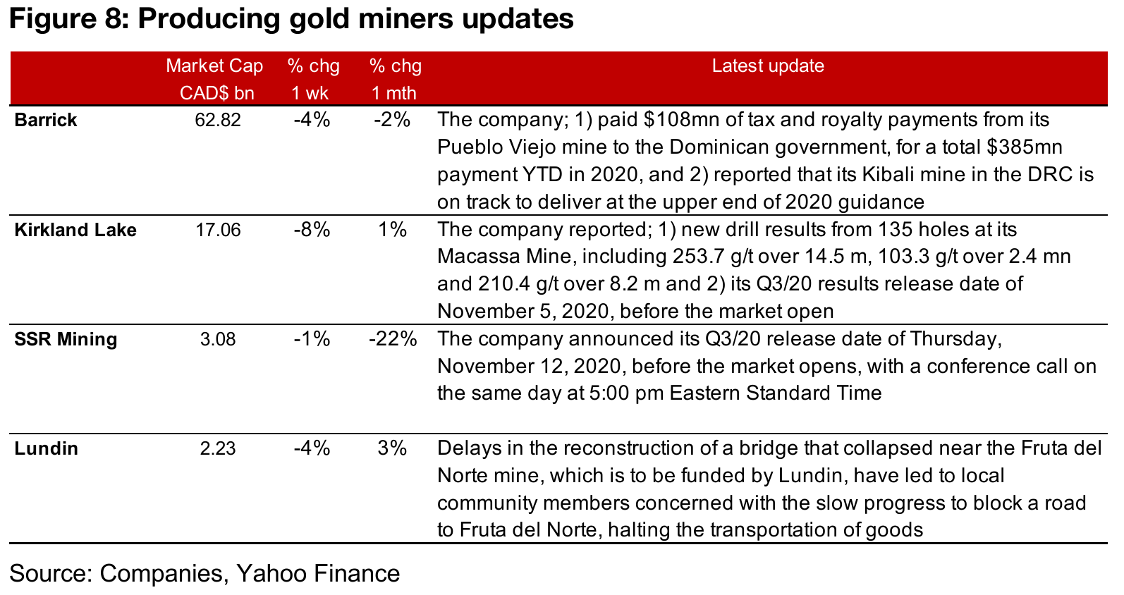 Producing gold miners down as election nears