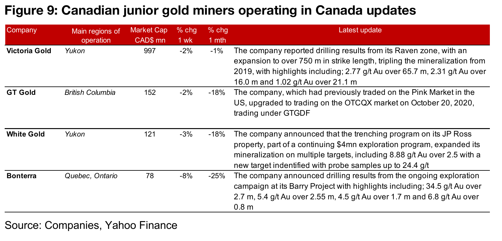 Canadian gold juniors operating domestically mainly down