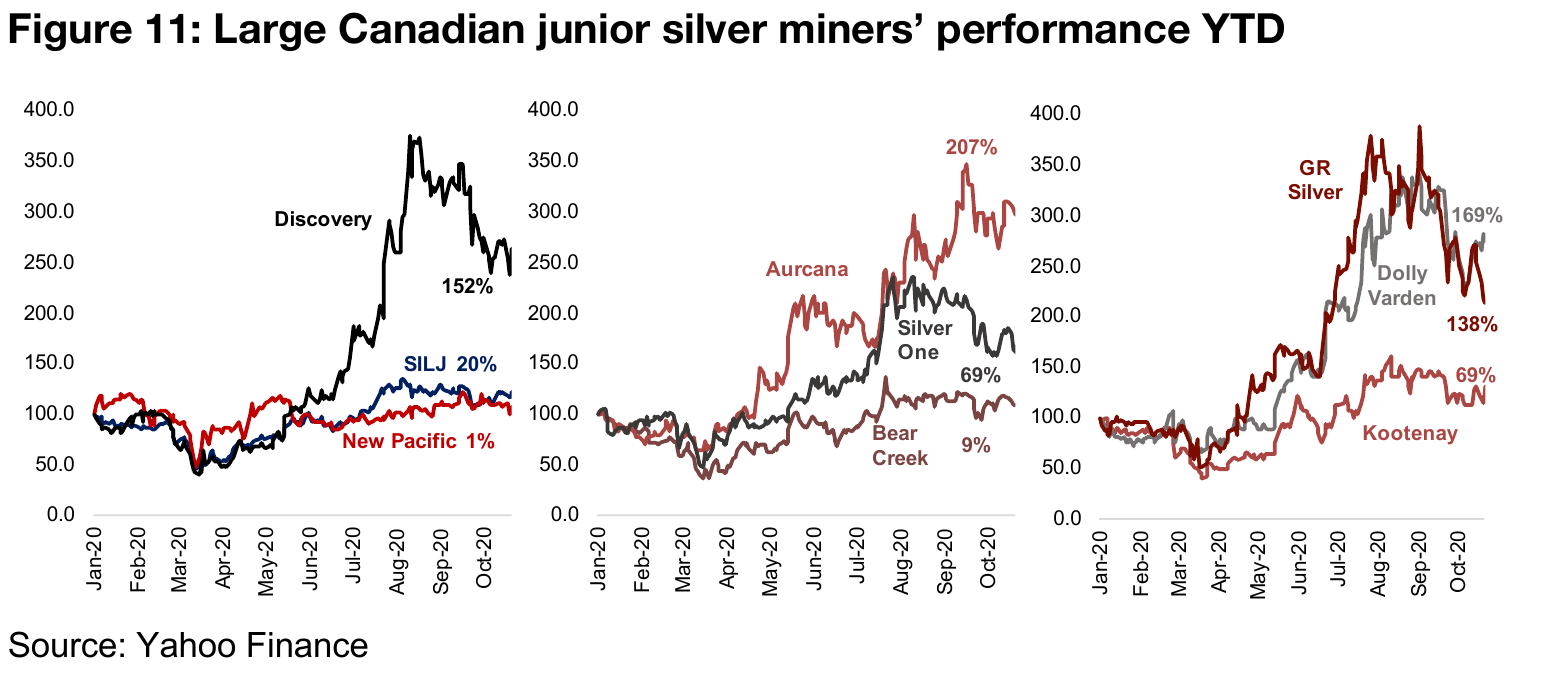 Several larger cap Canadian juniors outperforming the SILJ