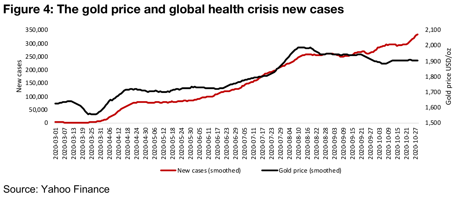 A look at the link between gold's rise and the health crisis