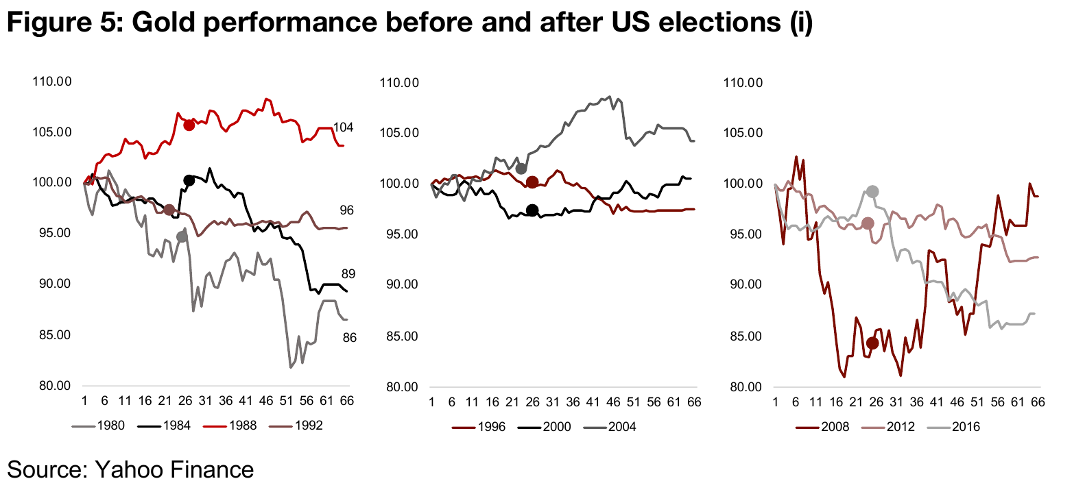 The quite random relationship between gold and US elections