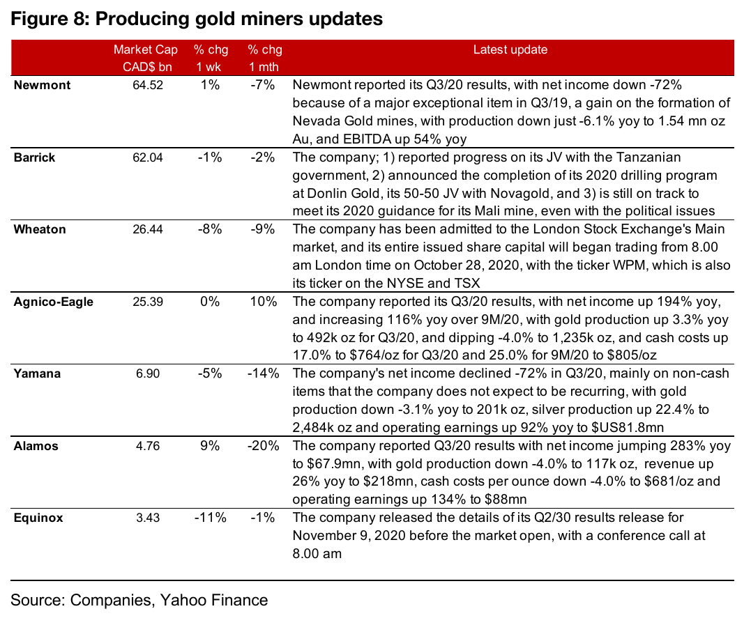 Producing miners with strong Q3/20 results offset gold decline