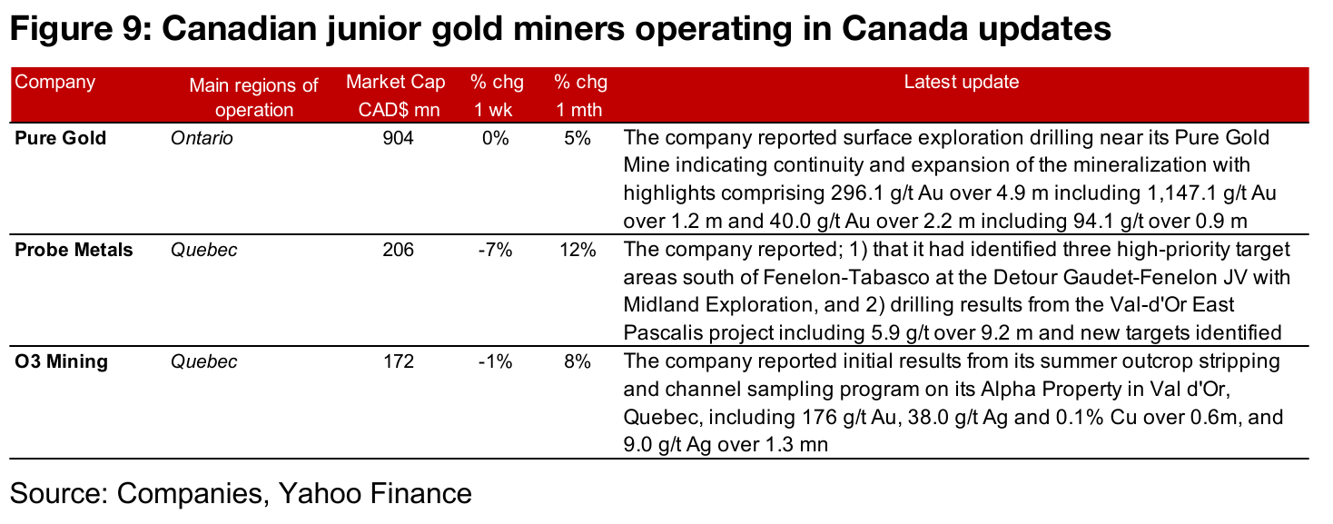 Canadian gold juniors operating domestically mainly decline