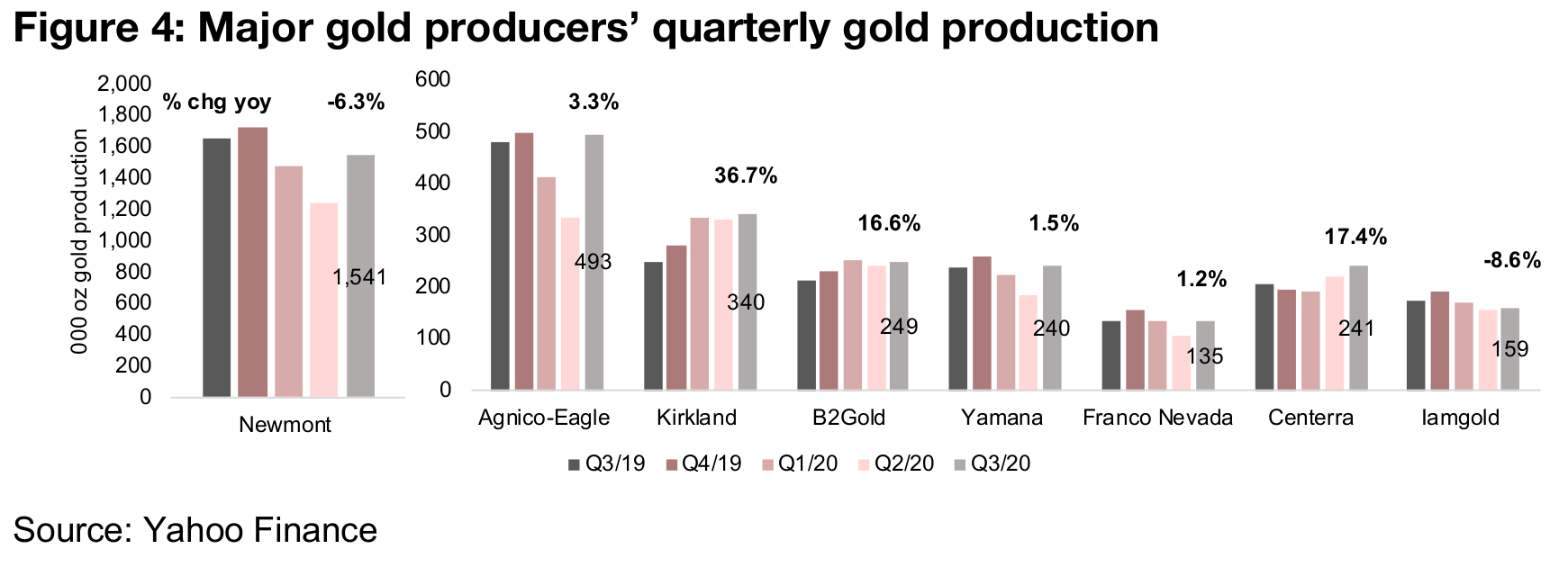 Gold up even as election results still up in the air