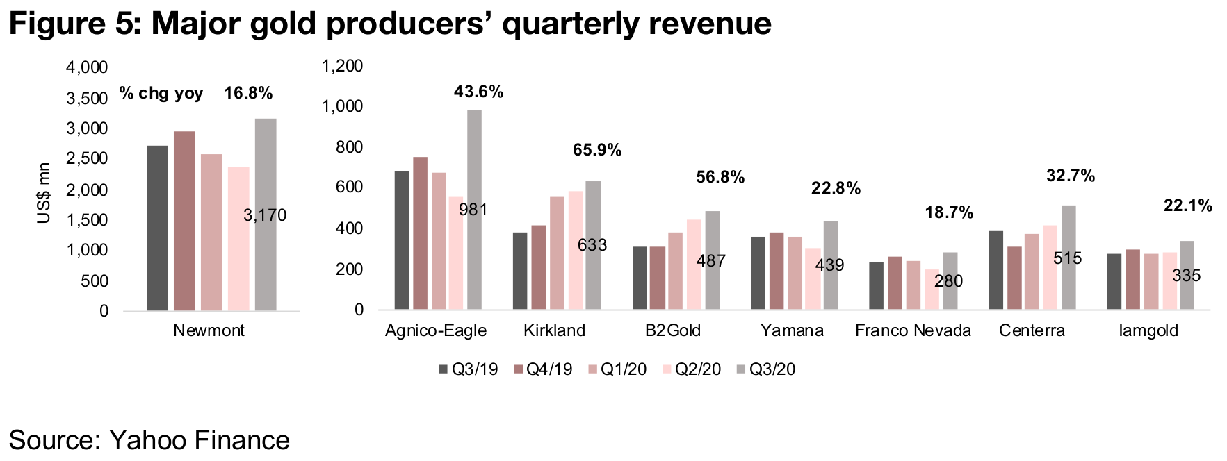Strong Q3/20 for producers with most majors already reporting