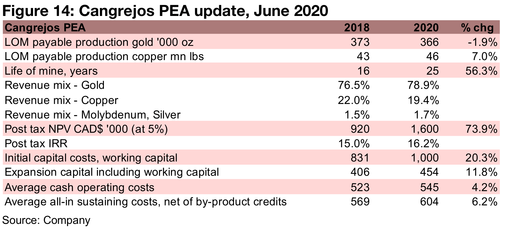 A pullback in June after updated Cangrejos PEA