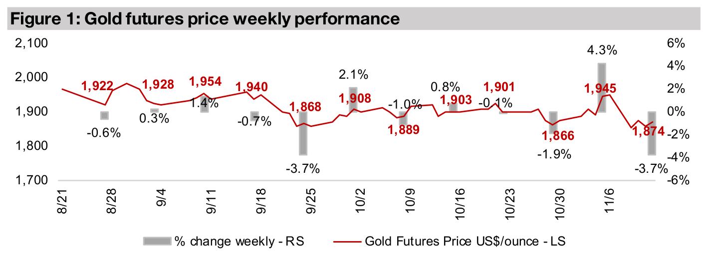 Junior gold miners drop, Rupert Resources in (RUP.V) In Focus