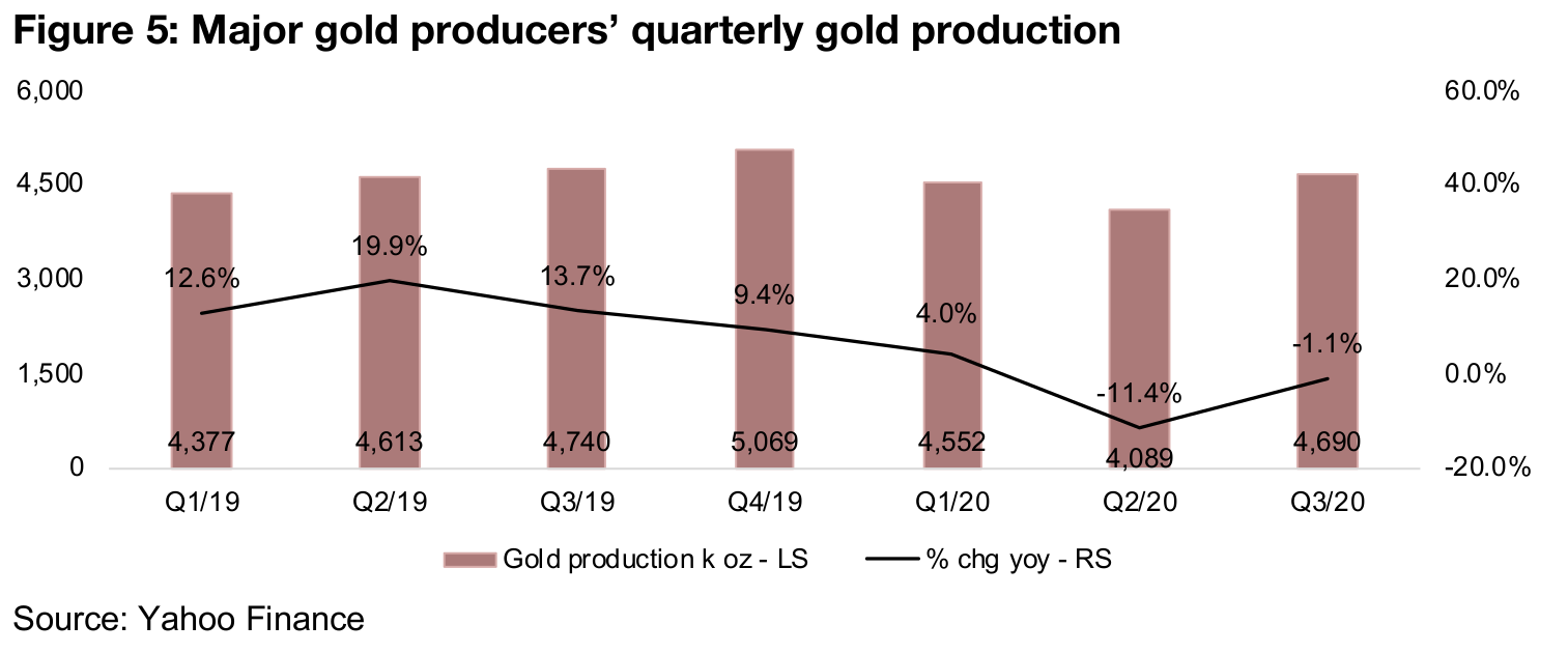 Big Q3/20 for gold producers