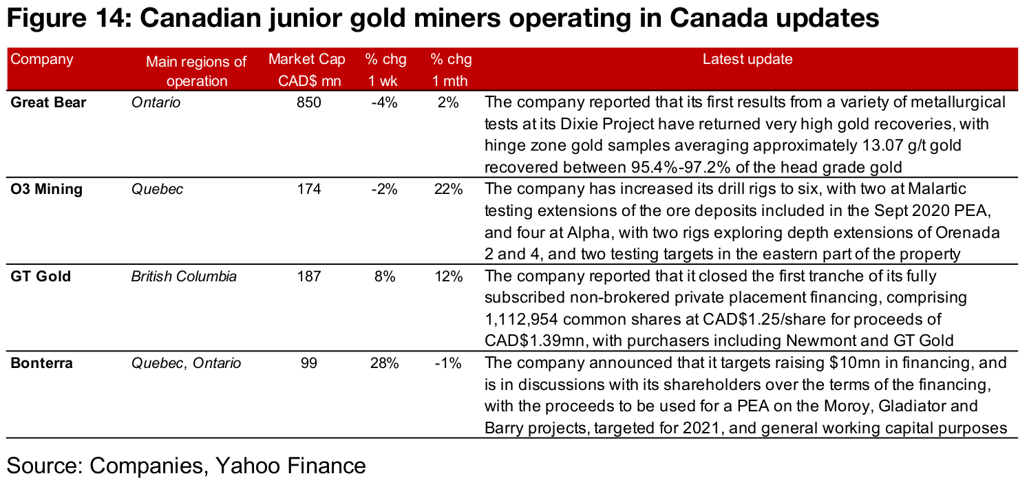 Canadian gold juniors mostly down
