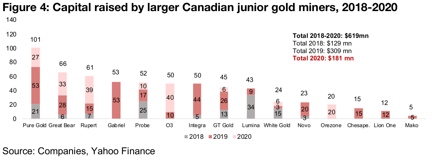 A look at capital raising by major Canadian junior gold miners