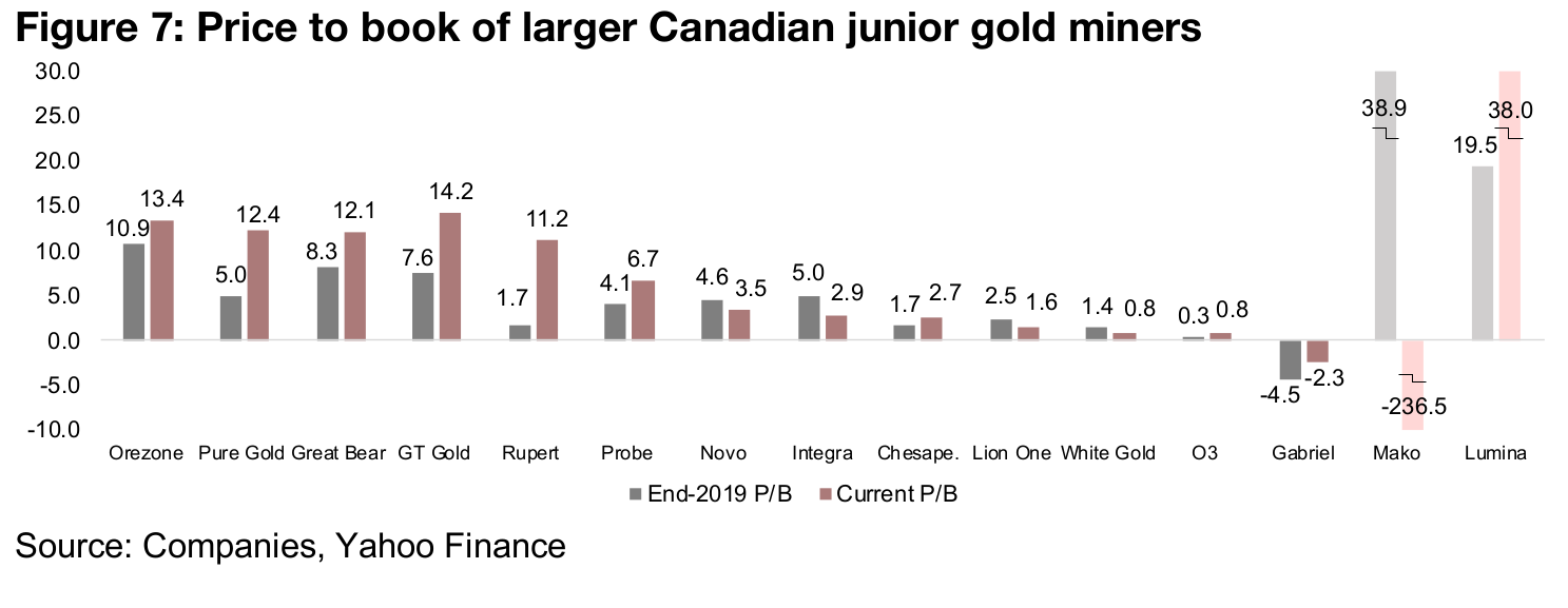 P/B and market cap/share for larger Canadian junior gold miners