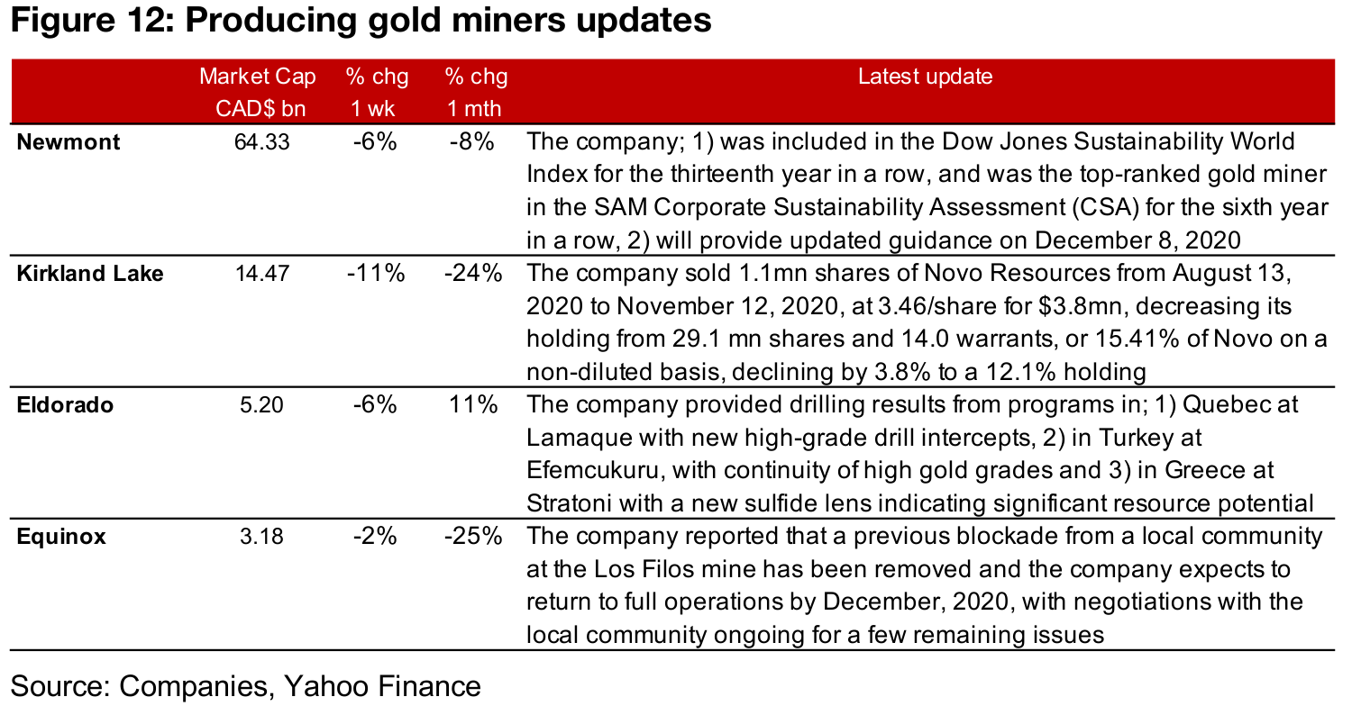 Canadian gold juniors mainly down