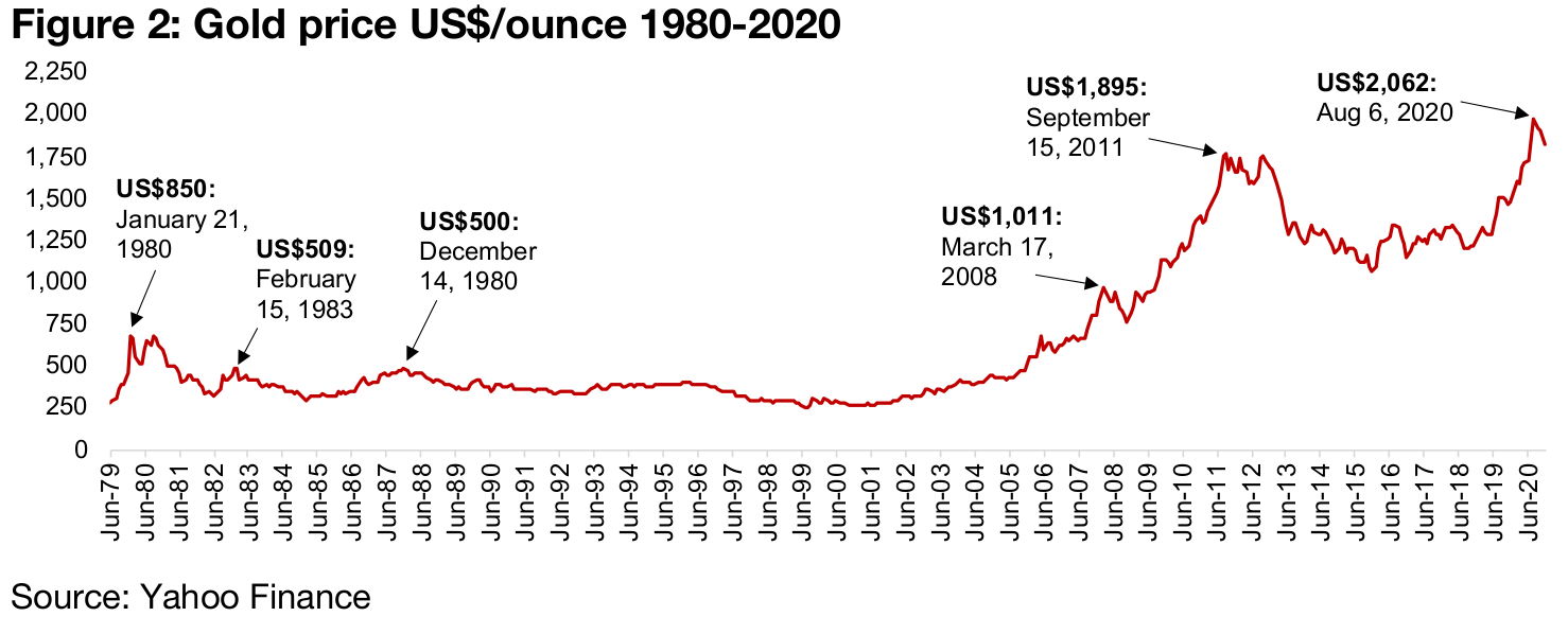 Gold's recent gains in the context of the past thirty years