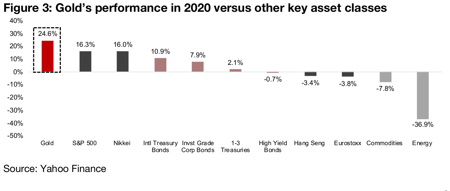 Gold is the best performing of the major asset classes