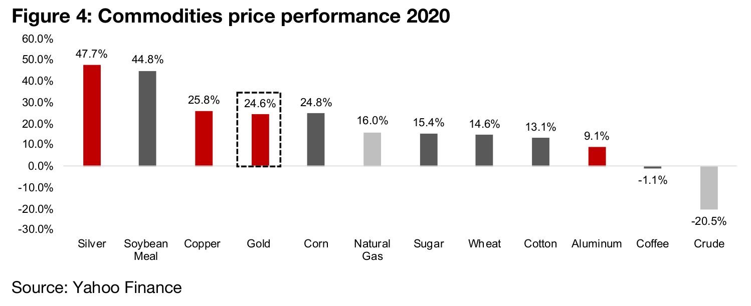 Gold is one of the stronger performing commodities