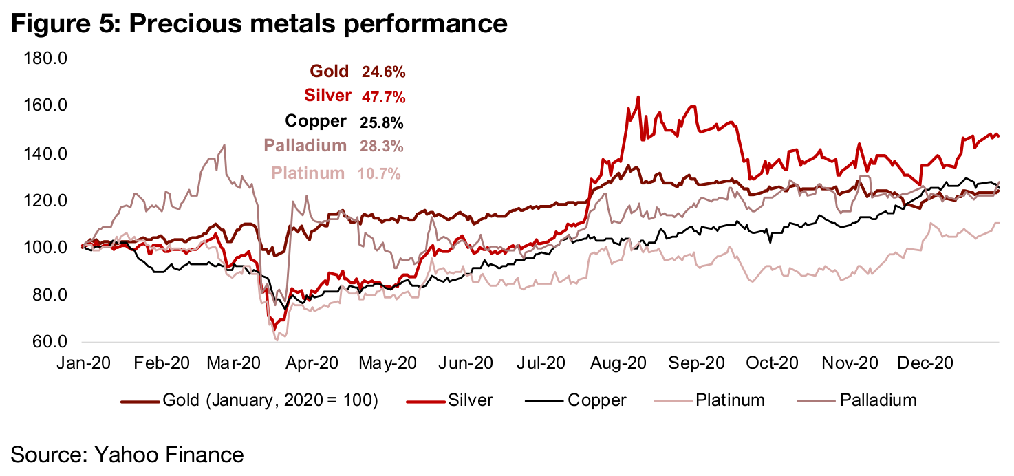 A big year for precious metals in general
