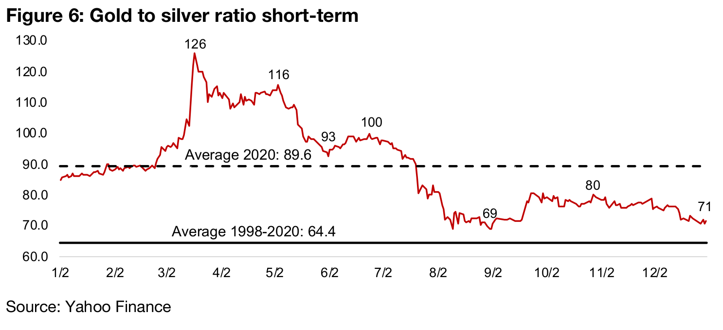 Gold to silver ratio comes closer in-line to historical averages