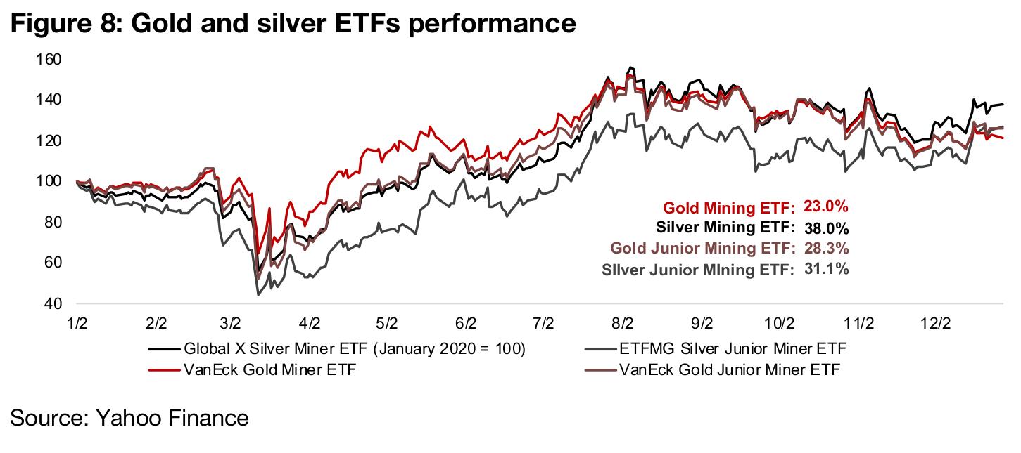 Silver mining ETFs outpace gold mining ETFs