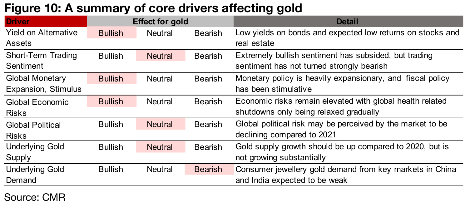 A summary of the main drivers suggests bullish outlook for gold