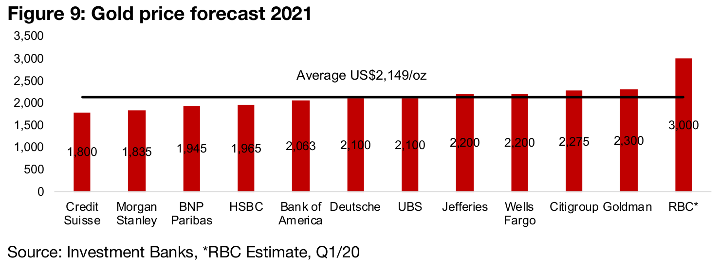 Consensus 2021 from major banks remains bullish for gold