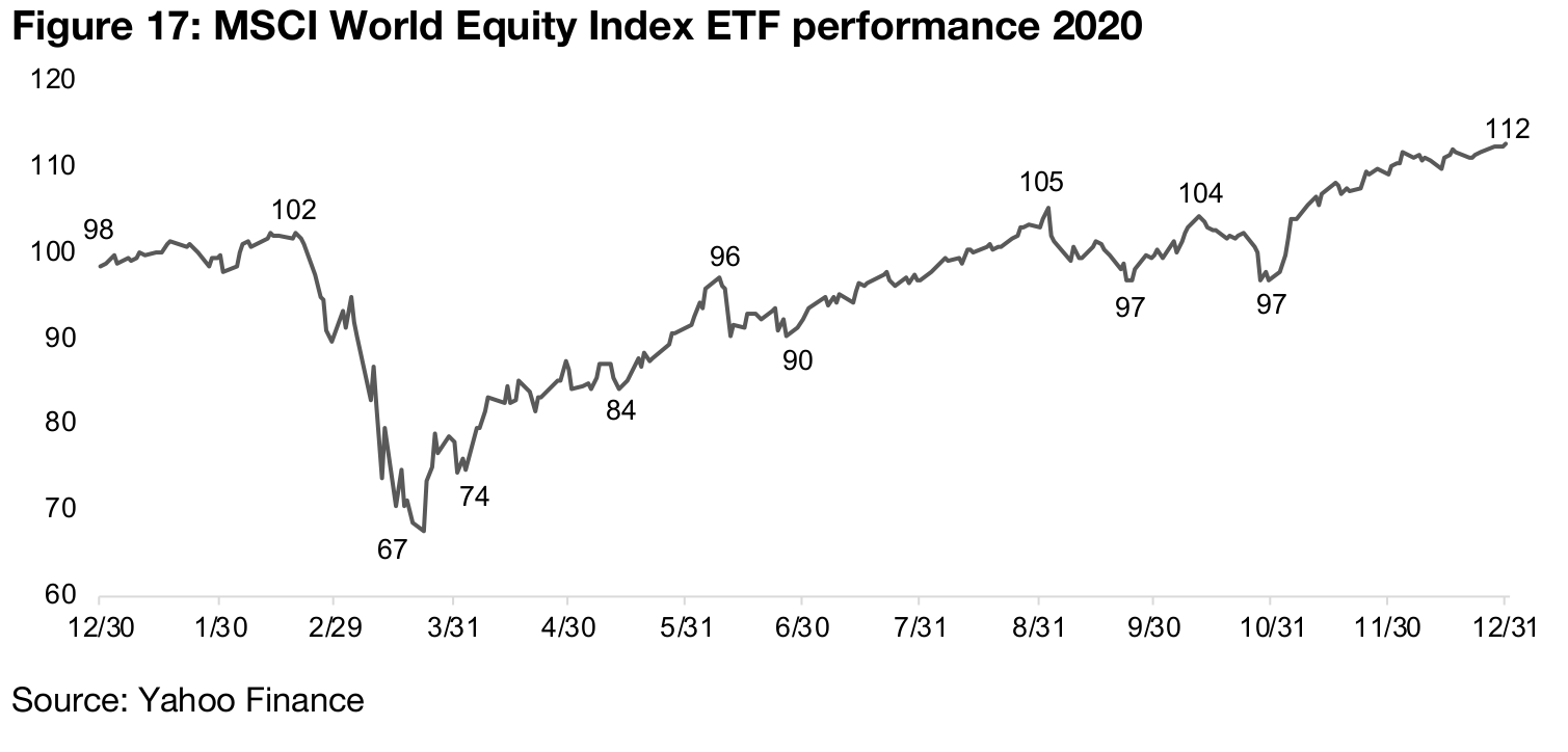 Investors likely more concerned of risk in equity markets