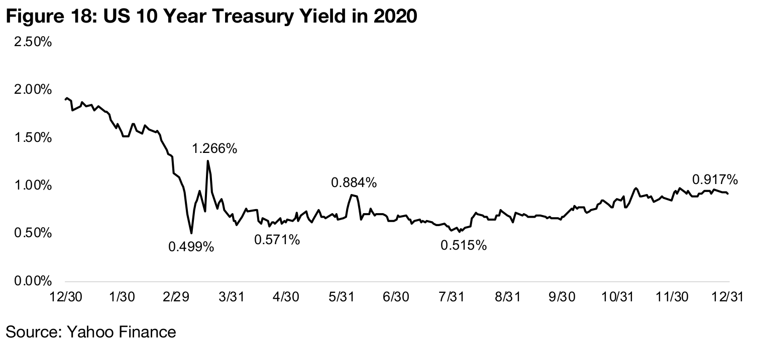 A move to bonds for safety, but yields very low and unattractive