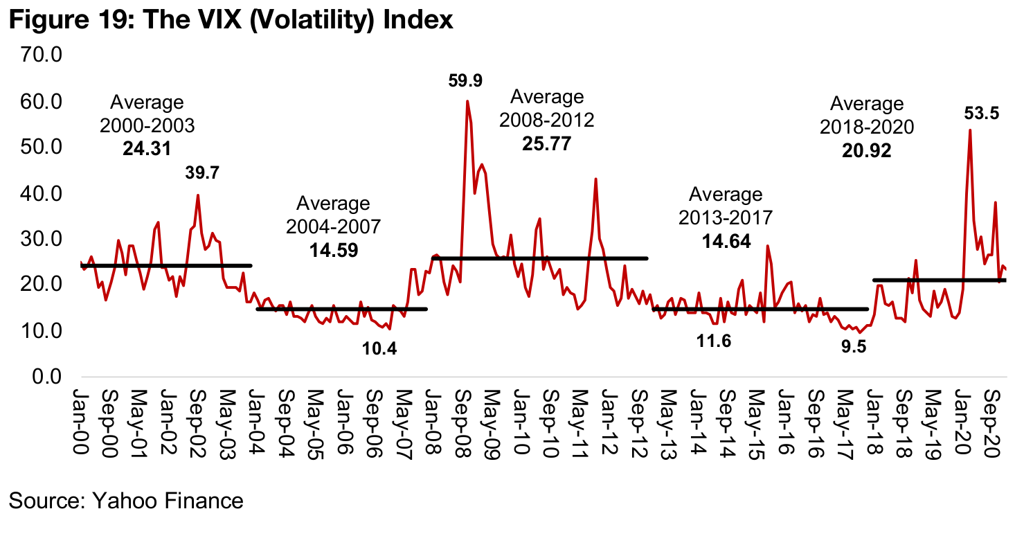 The VIX is up since 2018, and spiked in 2020