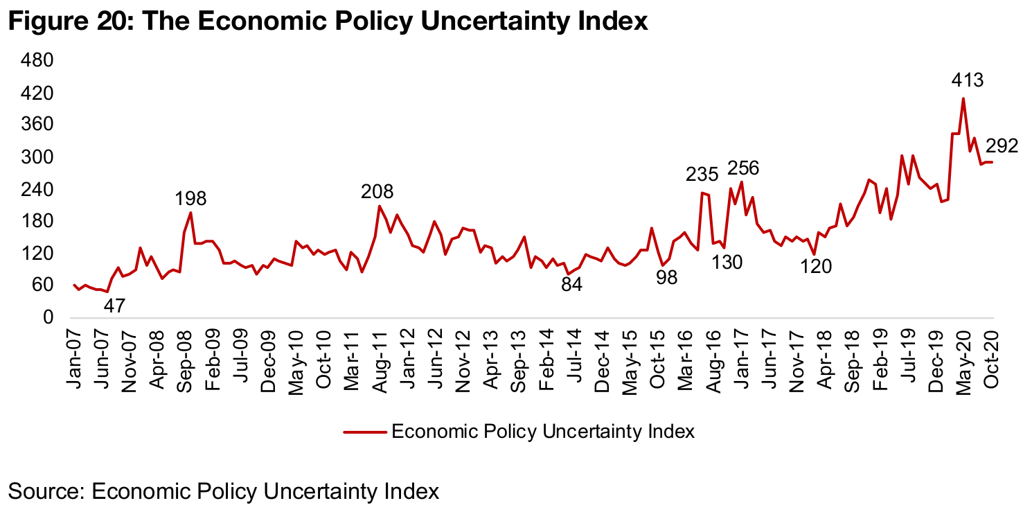Economy Policy Uncertainty Index remains at elevated levels