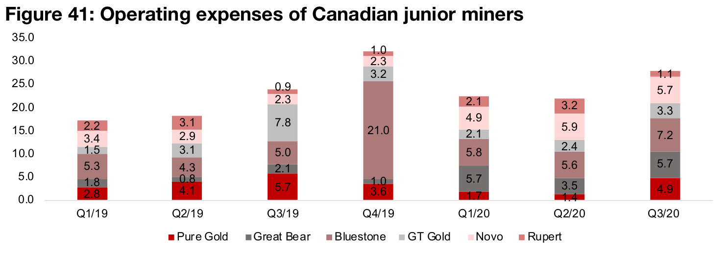 Opex and cash balances rising for Canadian juniors