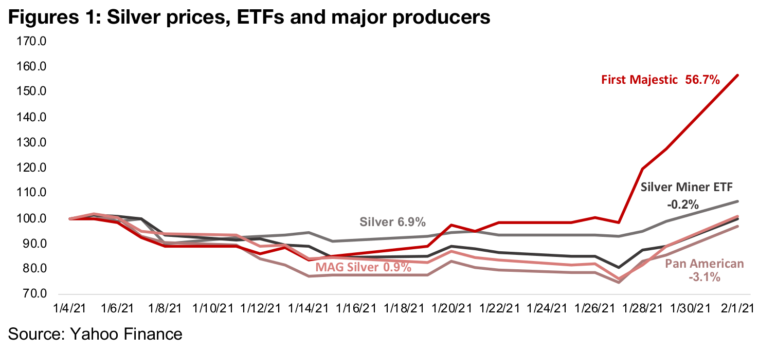 Wallstreetbets Reddit speculators set their sights on silver