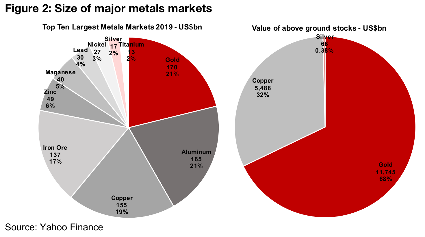 Silver is a very small market compared to gold